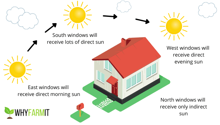 Graphic showing how windows receive sunlight as the sun moves across the sky each day.